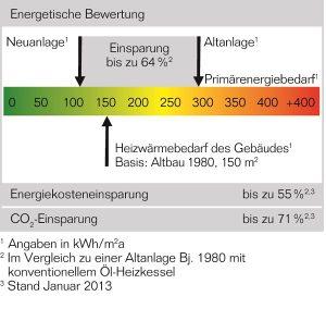 Durch den Austausch einer alten Heizung sparen Hausbesitzer Energie und Geld. Grafik: Buderus