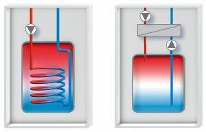 Rohrwendelspeicher (links) sind die passenden Warmwasserspeicher in Gebieten mit hartem Wasser. Schichtladespeicher (rechts) bieten gleichmäßig warmes Wasser. Grafik: Buderus